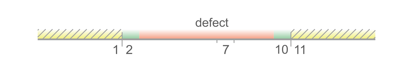 boundary values 2