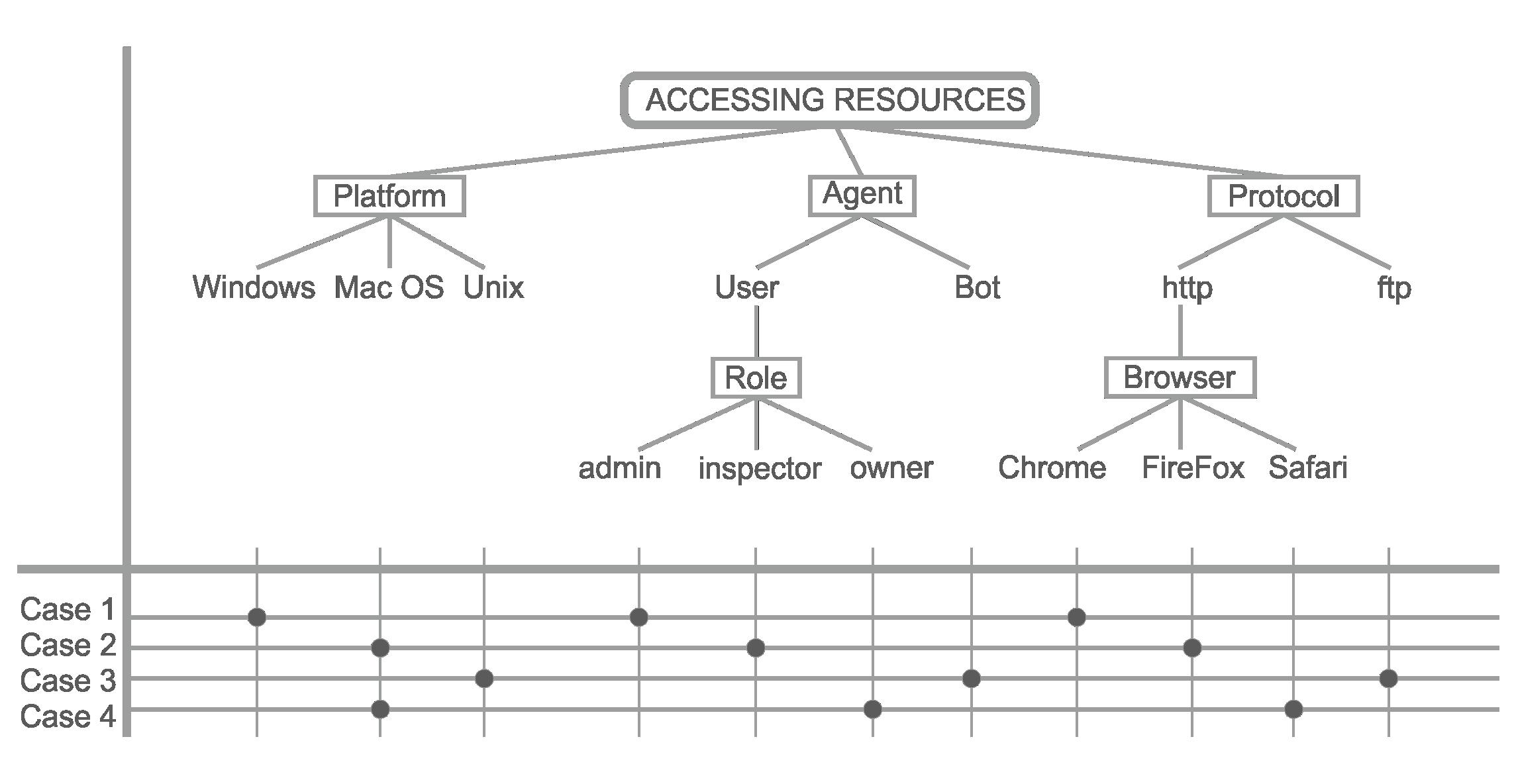 classification tree example