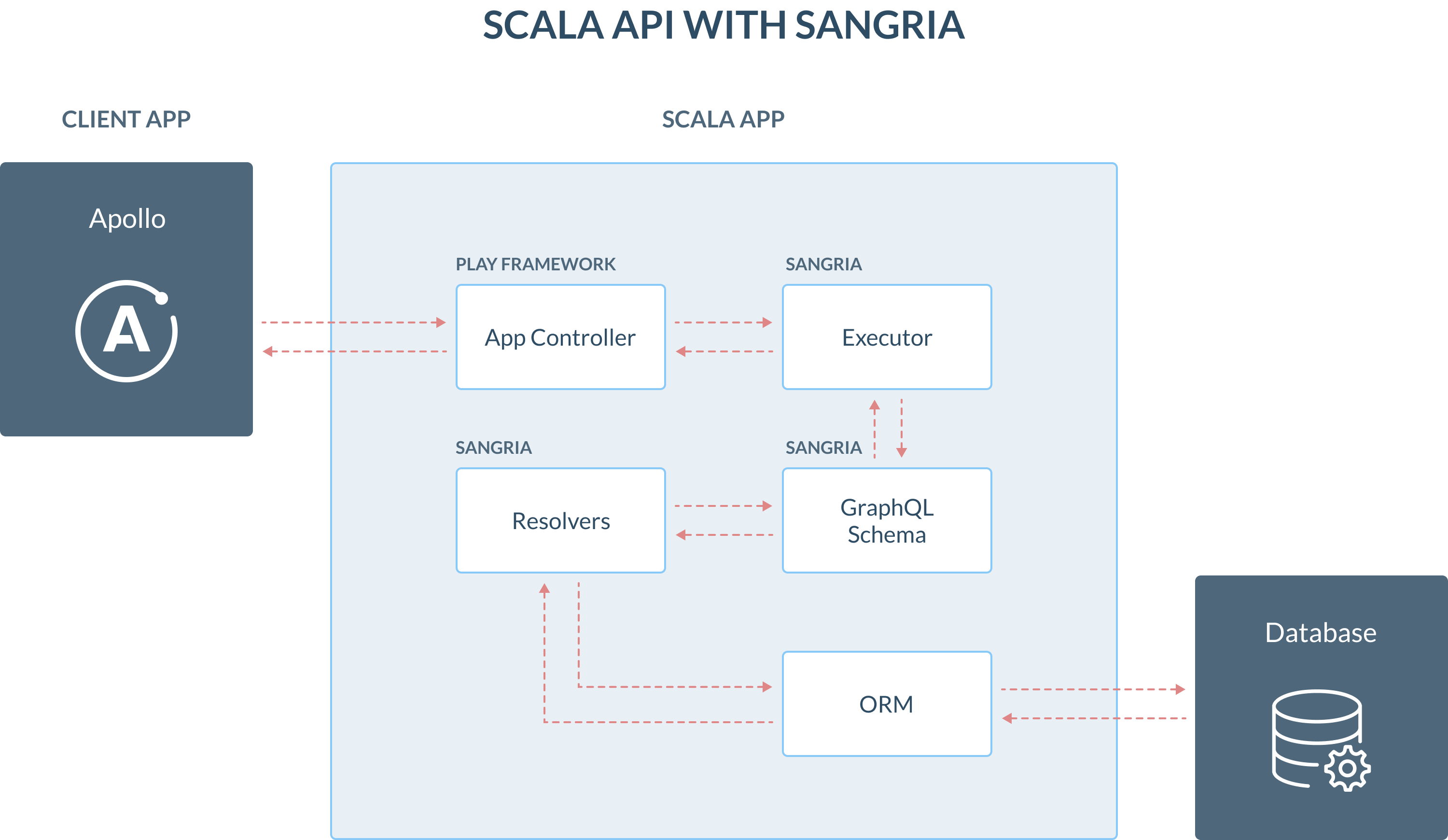 The flow of actions from the client application to a backend API built with Scala and Sangria
